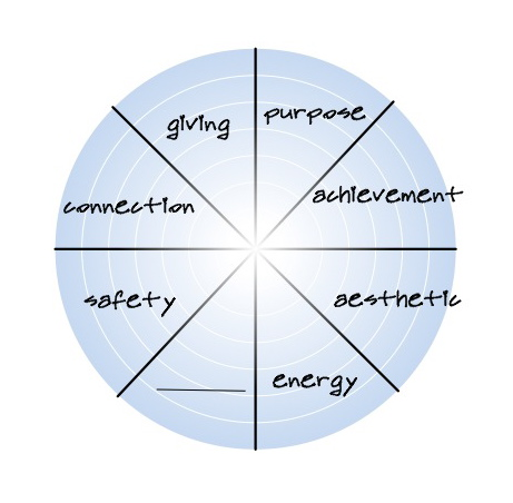 User defined dimensions of wellness